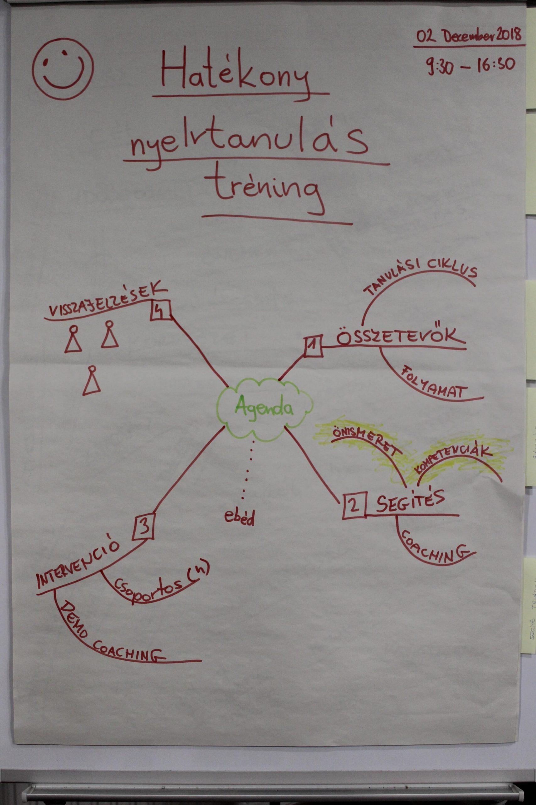 Hatékony nyelvtanulási technikák tréning 1